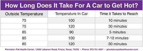 how long does it take to do an onbre heat exhaustion and heat stroke in pets