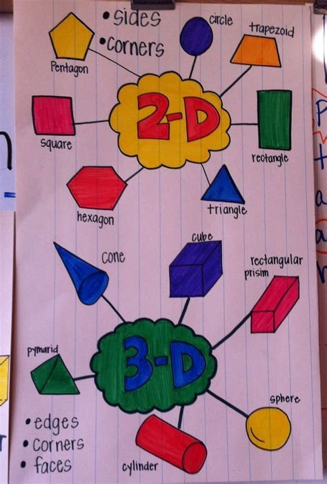 Best 25 Dimensional Shapes Ideas On 3 best 25 shape anchor chart ideas on six sided polygon 3 dimensional shapes and 3d
