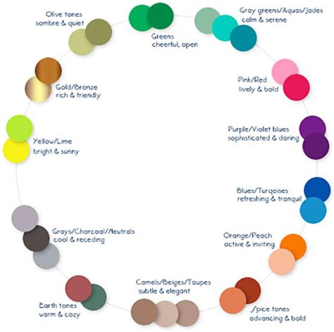 paint colors and emotions interior painting ideas on kitchen paint