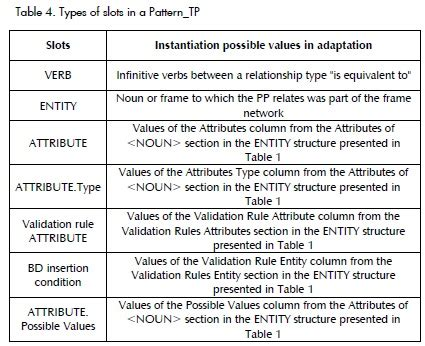 verb pattern demand using case based reasoning for generating functional test