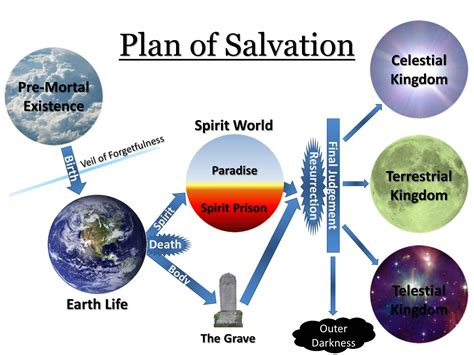 plan of salvation diagram plan of salvation latter day saints