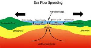 opinions on seafloor spreading