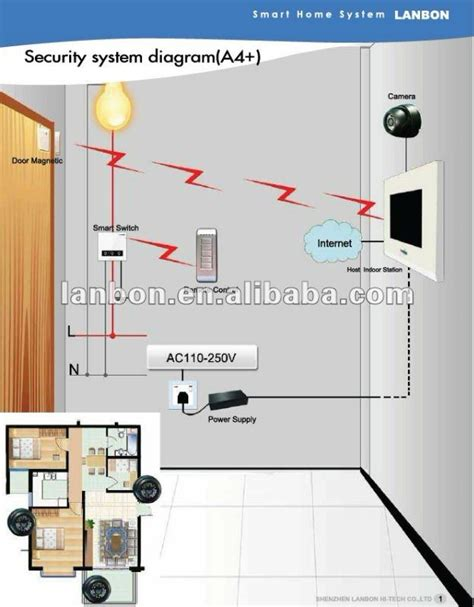 3g wireless home security alarm system for villa