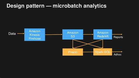 pattern recognition kcl big data architectural patterns and best practices on aws