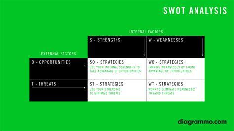 business swot analysis swot analysis diagrammo
