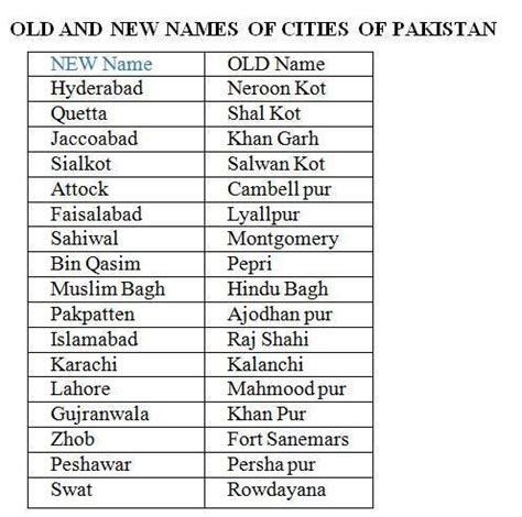 Baby Names 21 Unexplored Ancient New Names Of Some Cities Of Pakistan