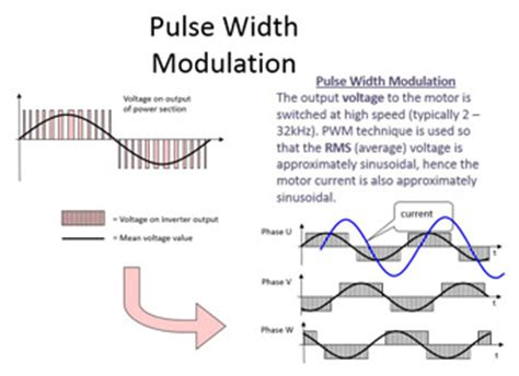 pulse width modulation induction motor pulse width modulation induction motor 28 images performance investigation of space vector
