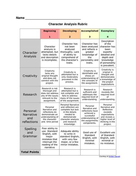 Character Letter Writing Rubric Rubric For Character Analysis Character Analysis Graphic Organizer Resources