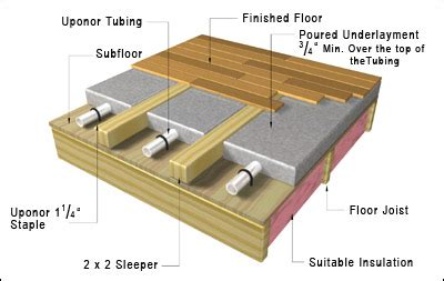 Sleeper System Deck by Homeowners Sustainable Design Product Management