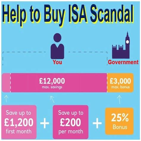 help from government to buy a house help to buy isa giant deception affects half million savers market