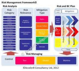 acceler8 consultancy risk management excel financial
