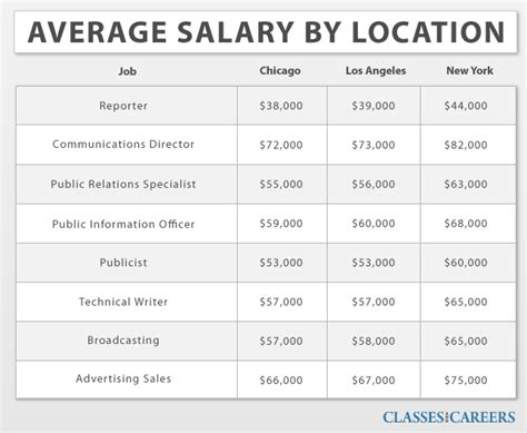 salary for resume writer midreamy safety products