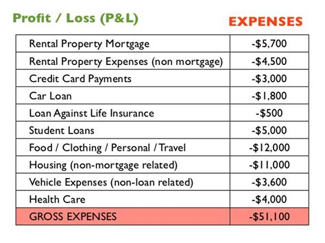 rental property profit and loss statement template rental profit and loss template pictures to pin on