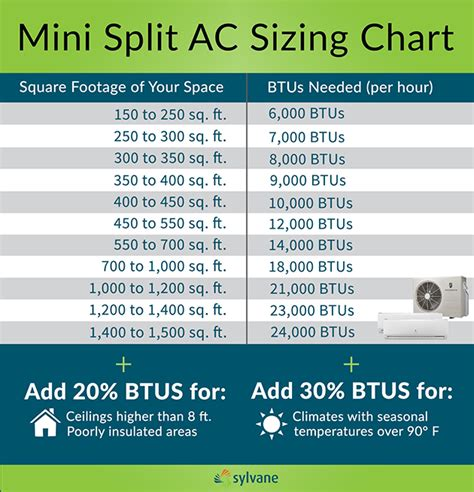 Air Conditioner Capacity Vs Room Size Thebestminisplit | ductless mini split air conditioner buying guide sylvane