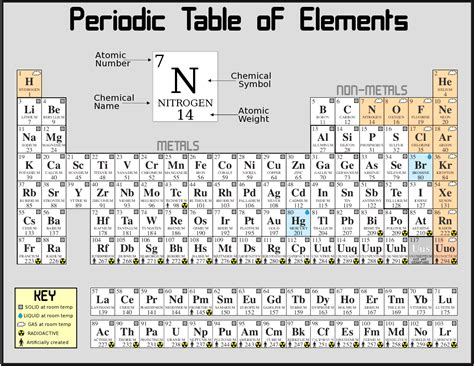 Periodic Table Elements Names by The General Field Theory Of Physics 169 187 A Reasoned