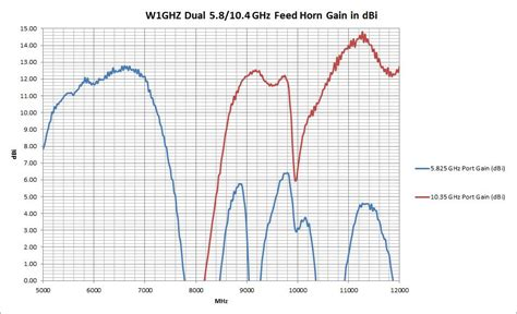 exle 5 dual port corrugated feed horn w1ghz polar pattern results