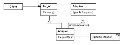 software design pattern adapter design patterns adapter pattern 2018