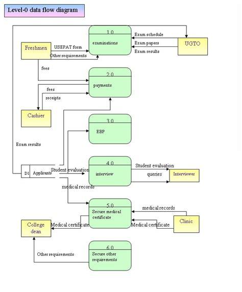 dfd designer narration dfd of usep pre enrollment system