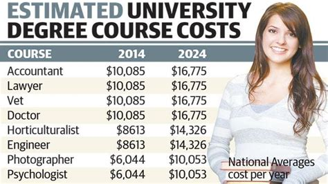 Of South Australia Mba Fees by Degrees Of Hip Pocket As Costs To Soar