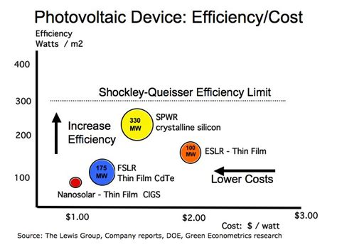 price of solar cells research at caltech may provide clues to improving solar cell efficiency