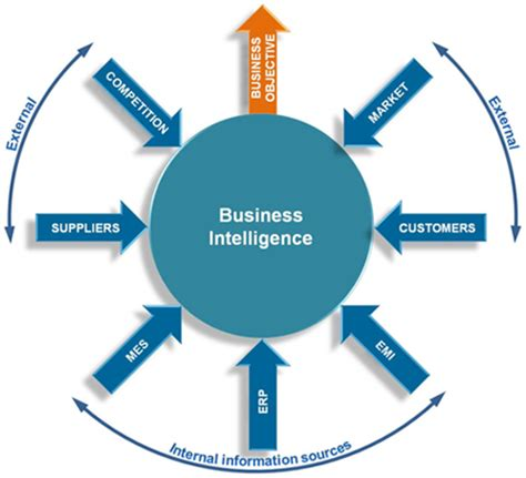 Mba For Business Intelligence by Write My Paper For Cheap In High Quality Resume Ups