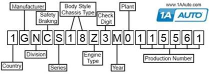 How To Read Ford Vin Number Vin Number Decoding How To Read Vehicle Identification