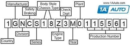 Pontiac Vin Number Breakdown Vin Number Decoding How To Read Vehicle Identification