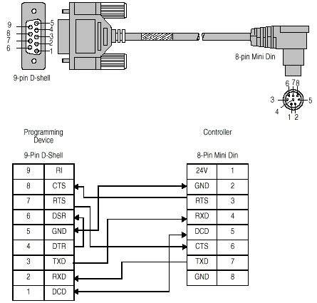 comunicaci 243 n serie de rslogix 500 con un plc micrologix