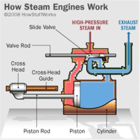 steam engine industrial revolution diagram top 5 inventions of the industrial revolution by a ex