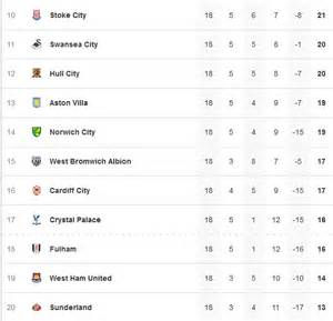 epl table bottom premier league relegation battle is closest in years with