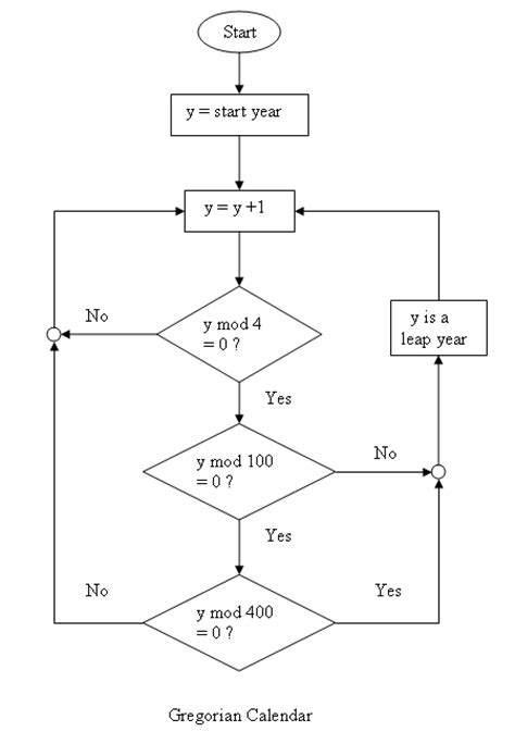 flowchart to check leap year httprover s 2nd comparision of the flowcharts for