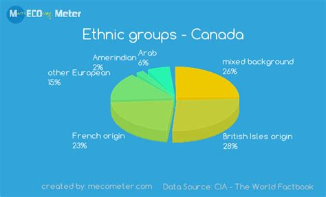 opinions on ethnic origins of in canada