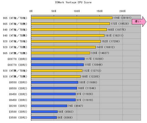 cpu bench 白桃の甘い果実と羅刹の如く core2 quadで限りなくcorei7最下位モデル同等の性能を引き出す