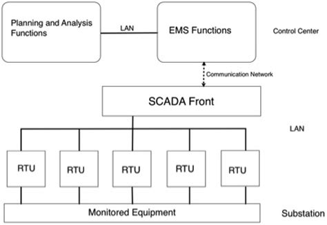 power system scada and smart grids books security of state estimation in the smart grid