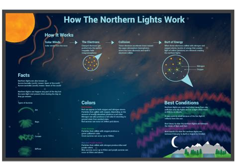 How Do The Northern Lights Work by Shireen Keith Design