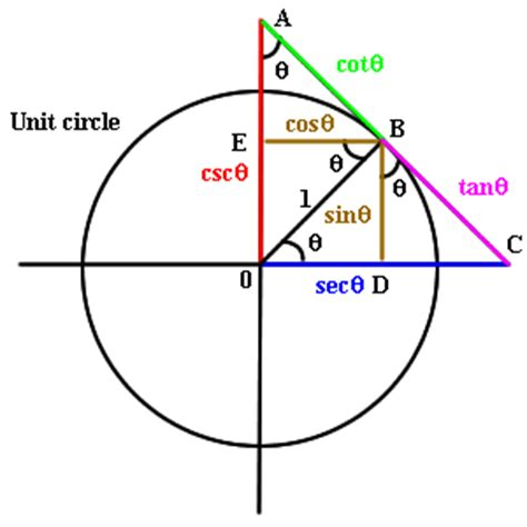 what is a circle diagram 2 2 trigonometric functions