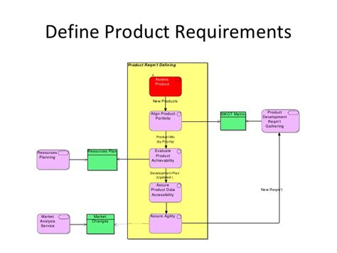 Wharton Mba Degree Requirements Total Cus by Value Reference Model Development