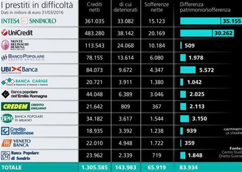 indirizzi banche banche a rischio in italia ed in europa 2018 elenco