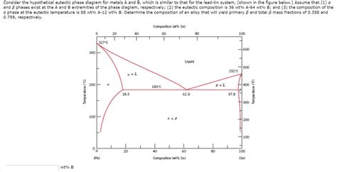 eutectic diagram solved consider the hypothetical eutectic phase diagram f
