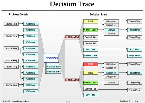kepner tregoe decision analysis template