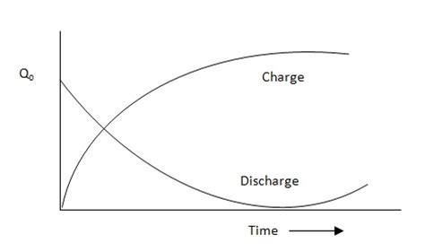 capacitor with no initial charge capacitor initial charge 28 images a capacitor c is charged to an initial potential o