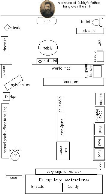 small store floor plan my grandmother bessie klemow came to america early in