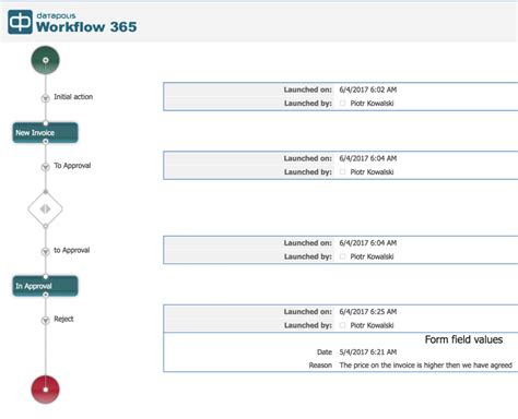 sharepoint invoice approval workflow vardhaman deshpande deploy workflows to best free