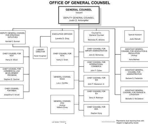 Office Of General Counsel by Ogc Organization Chart 11 05 13 Jpg Office Of The