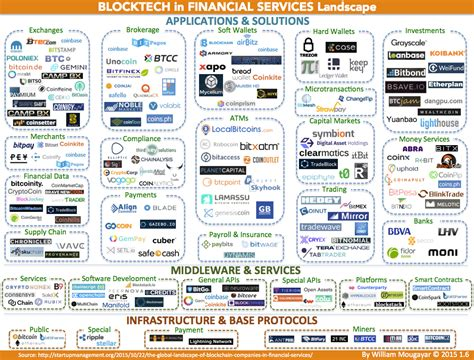 Mba Business Analytics Reddit by Fintech Startups The Landscape Of Blockchain Companies In
