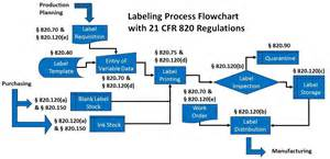 how to audit your labeling process for 21 cfr 820 compliance