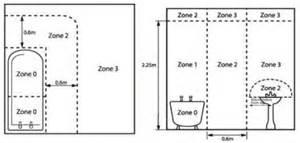 bathroom zone 1 lighting bathroom lighting zone 1 uk lighting xcyyxh