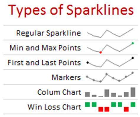 excel 2010 sparklines tutorial sparklines in excel