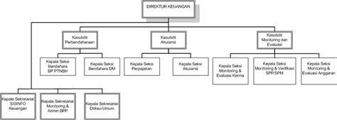 Struktur Surat Tugas by Struktur Organisasi Direktorat Keuangan