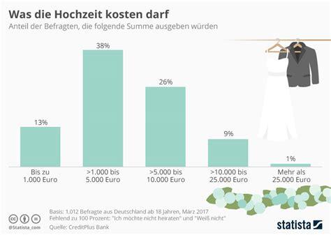 Hochzeit Kosten by Infografik Was Die Hochzeit Kosten Darf Statista